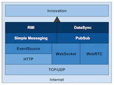 The Real-time Web in 2014 & Beyond preview image