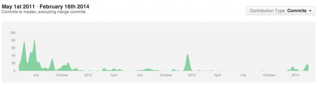 Socket.IO contributions graph